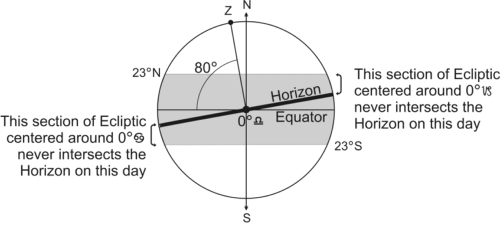 Figure 2 Some Sections of the Ecliptic Cannot Rise on Some Days