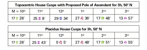 Table 2 Topocentric House Cusps with Proposed Pole of Ascendant for 3h, 50 degrees N