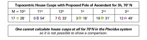 Table 3 TopocentricHouse Cusps with Proposed Pole of Ascendant for 3h, 70 degrees N
