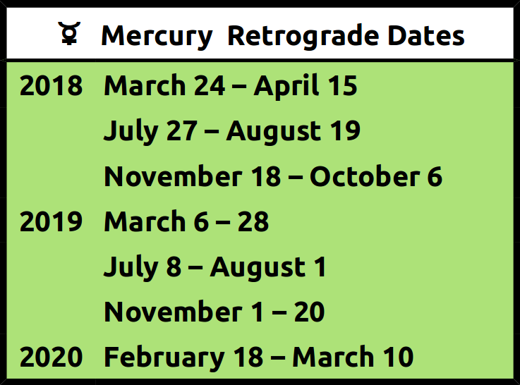 Mercury Retrograde Times